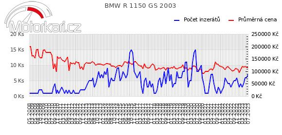 BMW R 1150 GS 2003