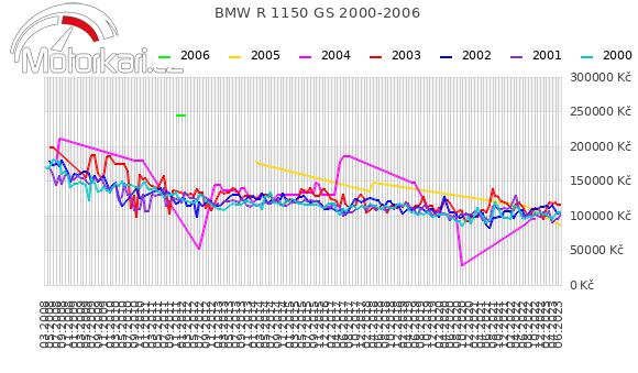 BMW R 1150 GS 2000-2006