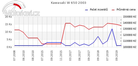 Kawasaki W 650 2003