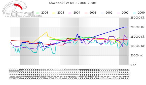 Kawasaki W 650 2000-2006