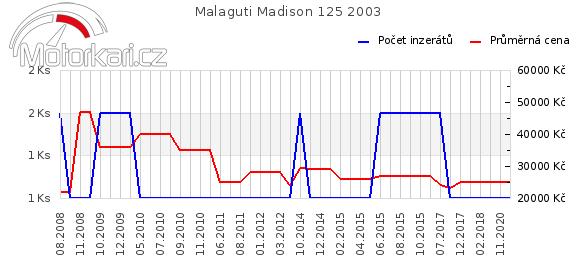 Malaguti Madison 125 2003