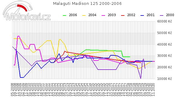 Malaguti Madison 125 2000-2006