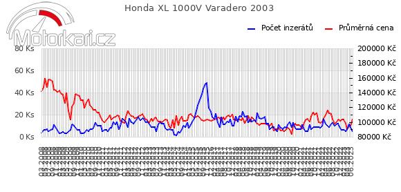 Honda XL 1000V Varadero 2003