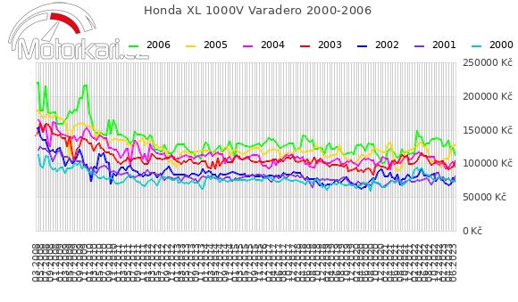 Honda XL 1000V Varadero 2000-2006