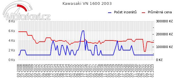 Kawasaki VN 1600 2003