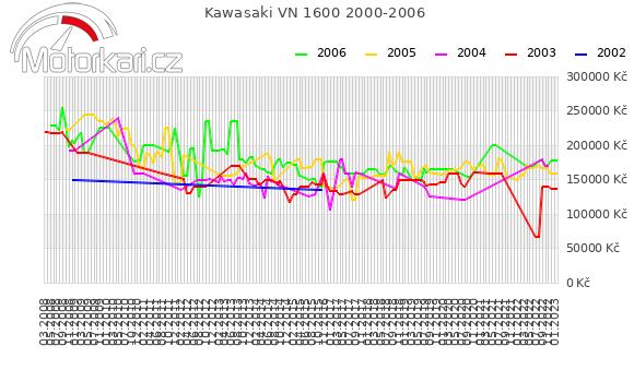 Kawasaki VN 1600 2000-2006