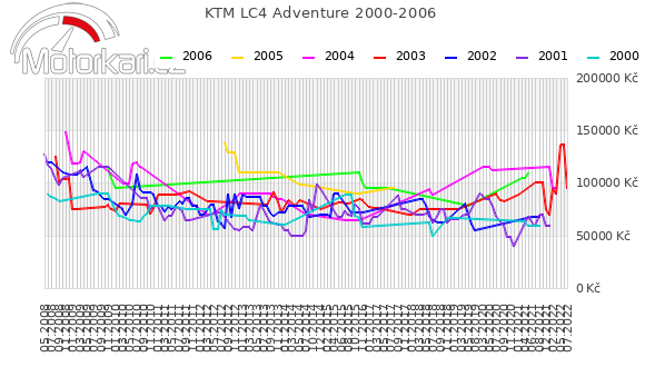 KTM LC4 Adventure 2000-2006