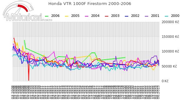 Honda VTR 1000F Firestorm 2000-2006