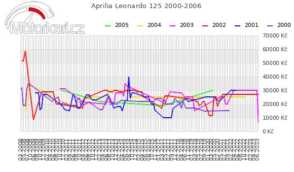 Aprilia Leonardo 125 2000-2006