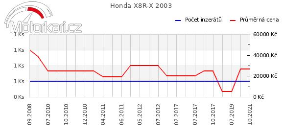 Honda X8R-X 2003