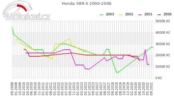 Honda X8R-X 2000-2006