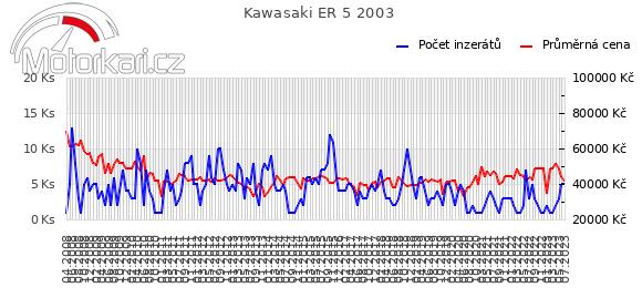 Kawasaki ER 5 2003