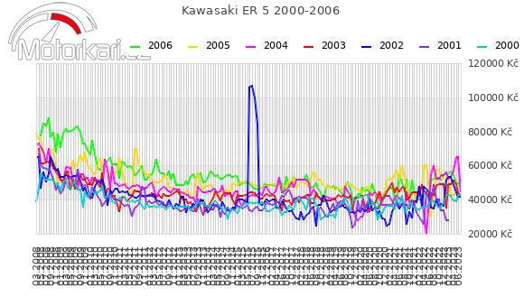 Kawasaki ER 5 2000-2006