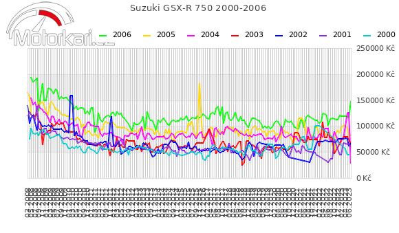 Suzuki GSX-R 750 2000-2006