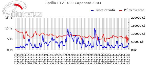Aprilia ETV 1000 Caponord 2003
