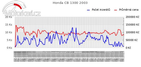 Honda CB 1300 2003