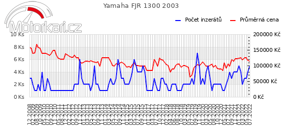 Yamaha FJR 1300 2003