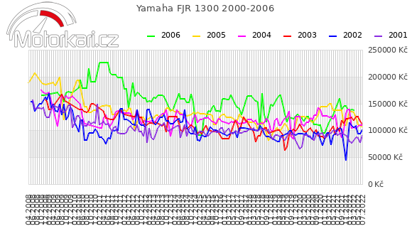 Yamaha FJR 1300 2000-2006