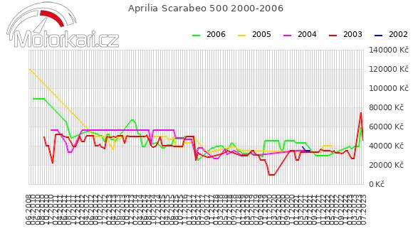 Aprilia Scarabeo 500 2000-2006