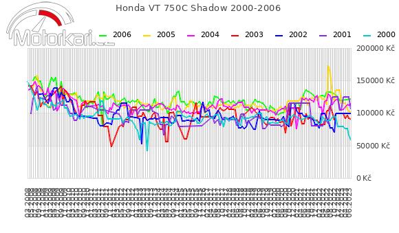 Honda VT 750C Shadow 2000-2006