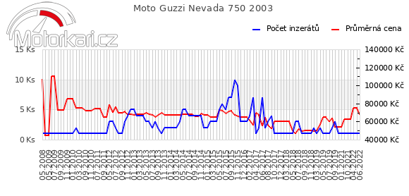 Moto Guzzi Nevada 750 2003
