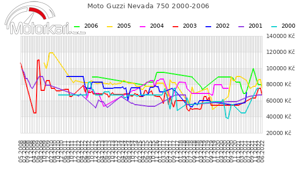 Moto Guzzi Nevada 750 2000-2006