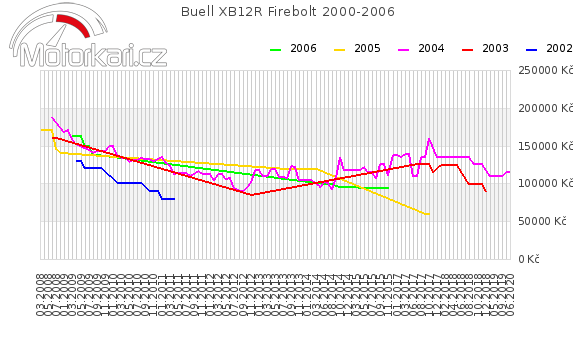 Buell XB12R Firebolt 2000-2006