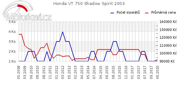 Honda VT 750 Shadow Spirit 2003