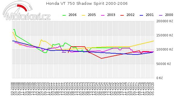 Honda VT 750 Shadow Spirit 2000-2006