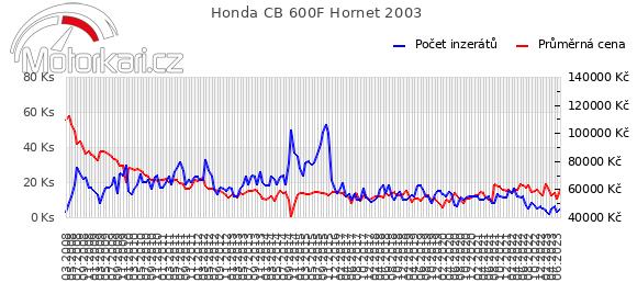 Honda CB 600F Hornet 2003