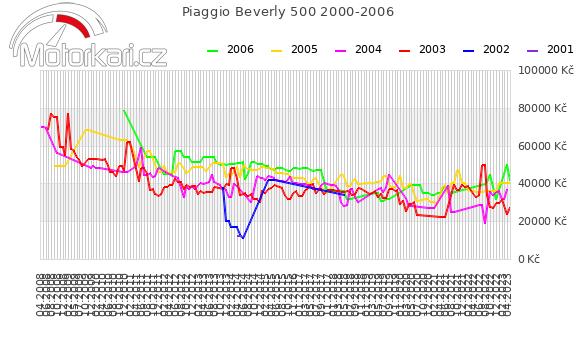 Piaggio Beverly 500 2000-2006