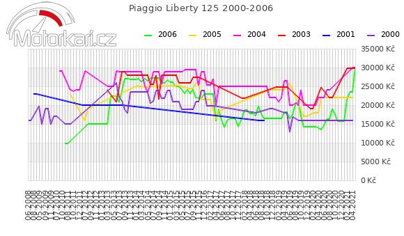 Piaggio Liberty 125 2000-2006