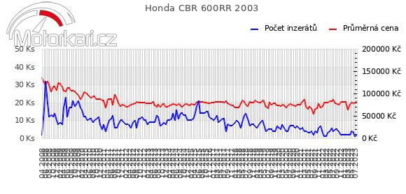 Honda CBR 600RR 2003