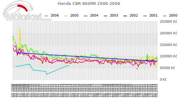Honda CBR 600RR 2000-2006