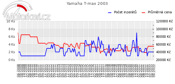 Yamaha T-max 2003