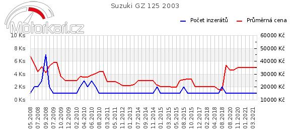 Suzuki GZ 125 2003