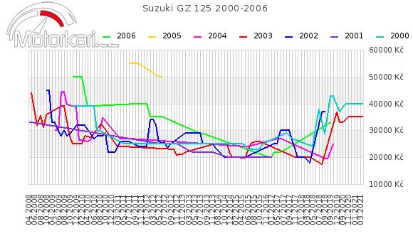 Suzuki GZ 125 2000-2006