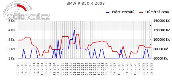 BMW R 850 R 2003