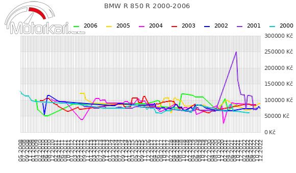 BMW R 850 R 2000-2006