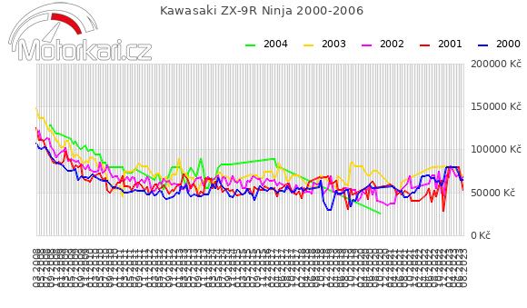 Kawasaki ZX-9R Ninja 2000-2006