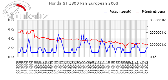 Honda ST 1300 Pan European 2003