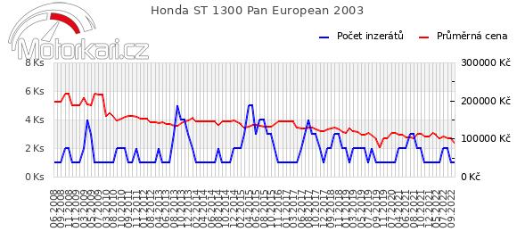 Honda ST 1300 Pan European 2003