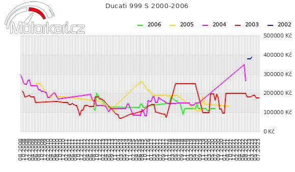 Ducati 999 S 2000-2006