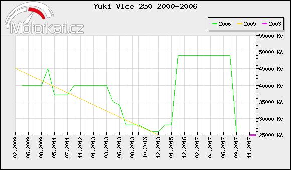 Yuki Vice 250 2000-2006