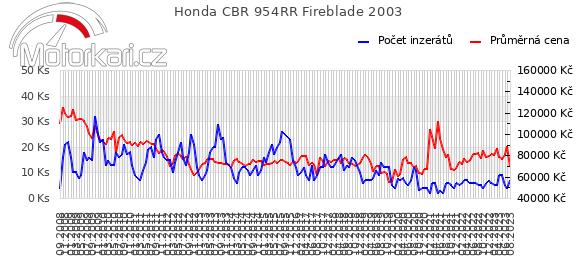 Honda CBR 954RR Fireblade 2003