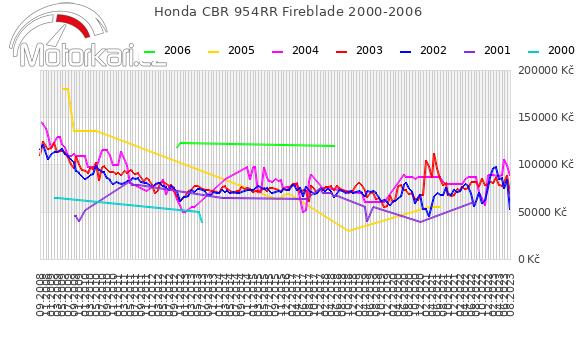 Honda CBR 954RR Fireblade 2000-2006