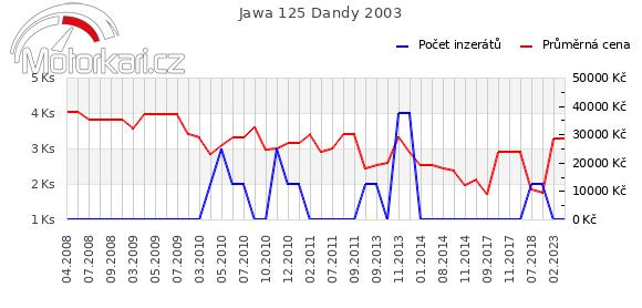 Jawa 125 Dandy 2003