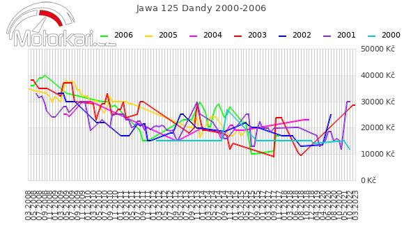 Jawa 125 Dandy 2000-2006