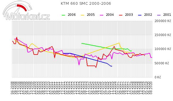 KTM 660 SMC 2000-2006