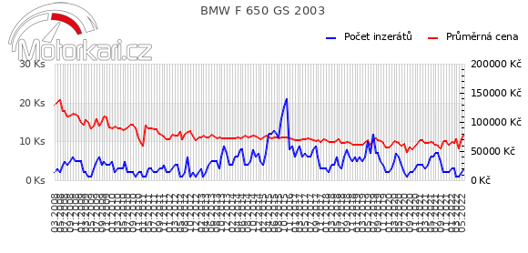 BMW F 650 GS 2003